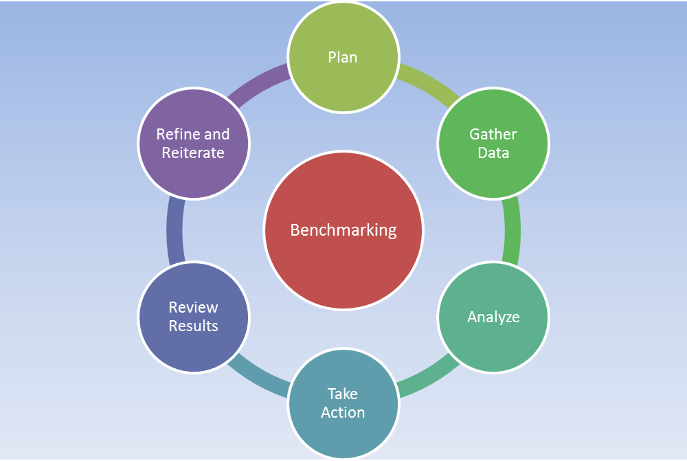 The Benchmarking Cycle