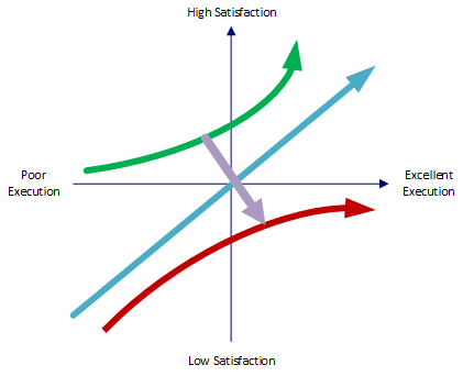 Kano Model - The Effect of Time