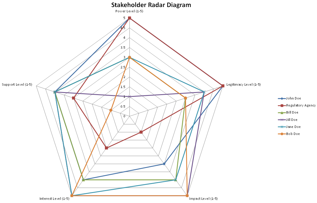 Stakeholder Radar Diagram example